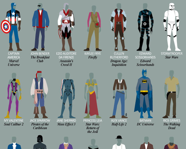 Costume Retailer Express Has Created A Chart Featuring 100 Iconic Costumes Of Famous Movie Tv And Video Characters