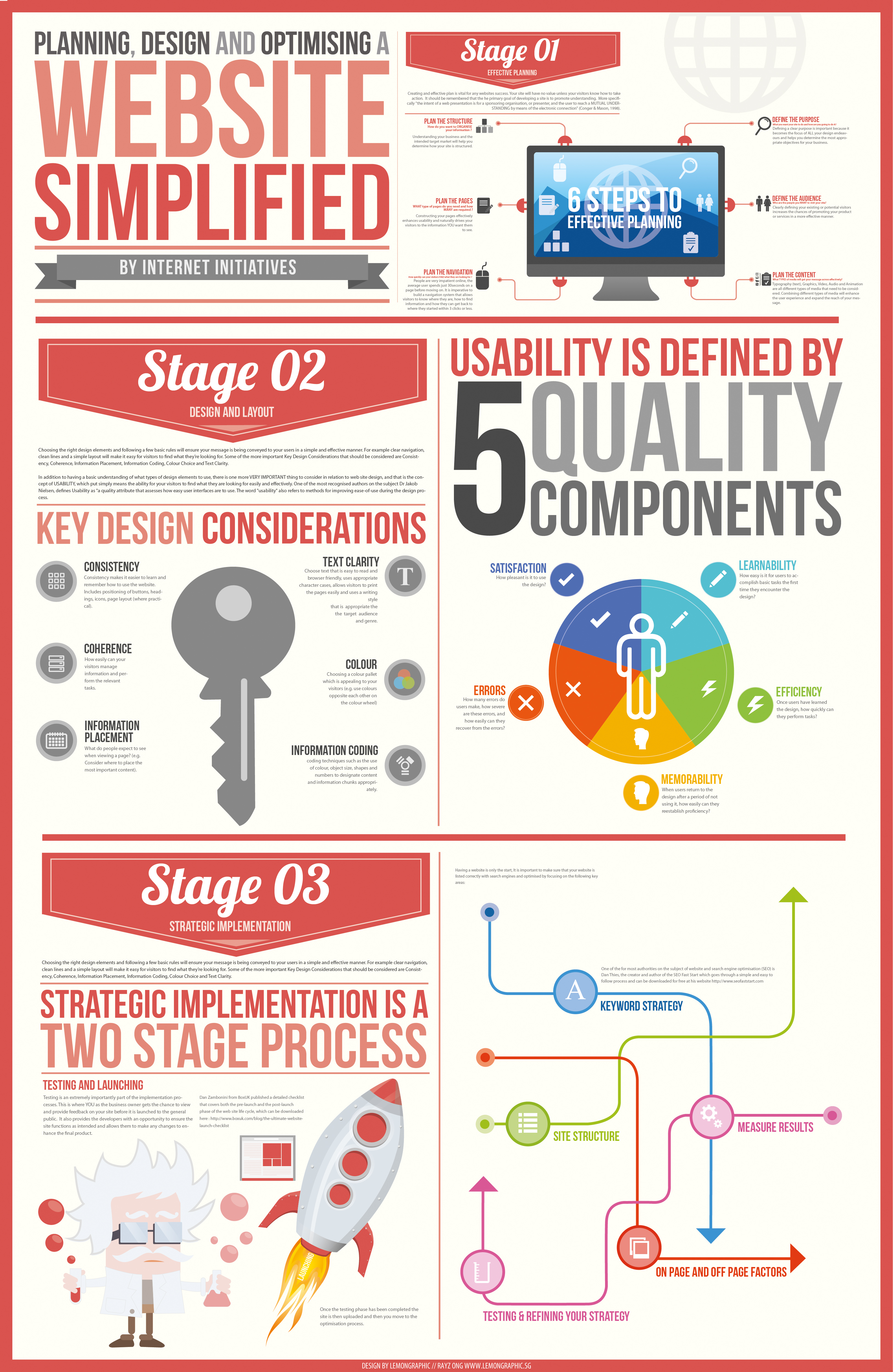 Infographic how to plan design optimize a website Planner websites