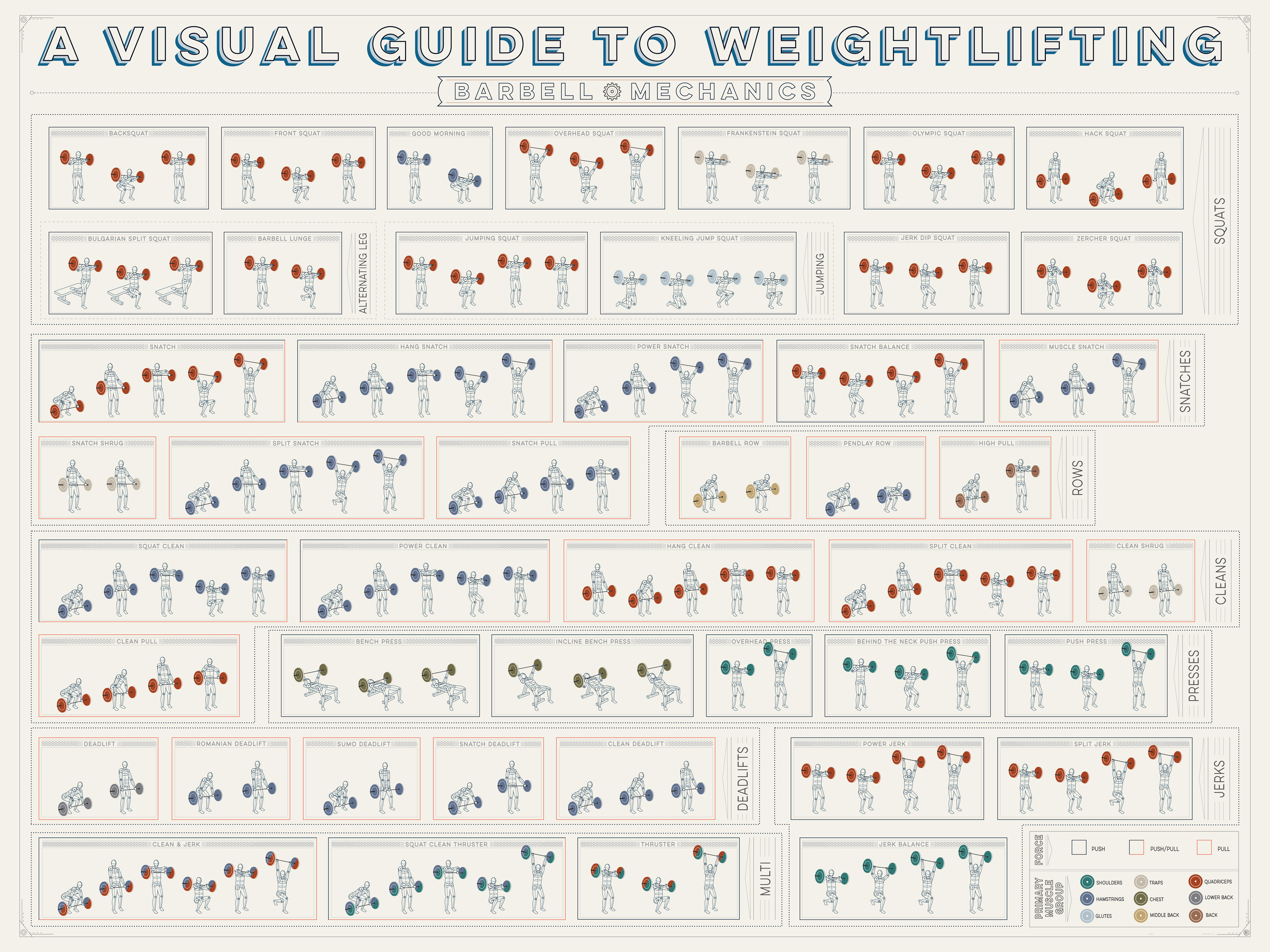 Visual Guide To Weightlifting: 46 Barbell Exercises - DesignTAXI.com