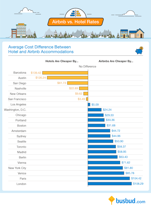 Infographic Airbnb Vs Hotel Rates Around The World