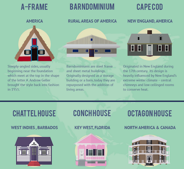 Infographic 21 most fascinating house styles around the for Names of different style homes