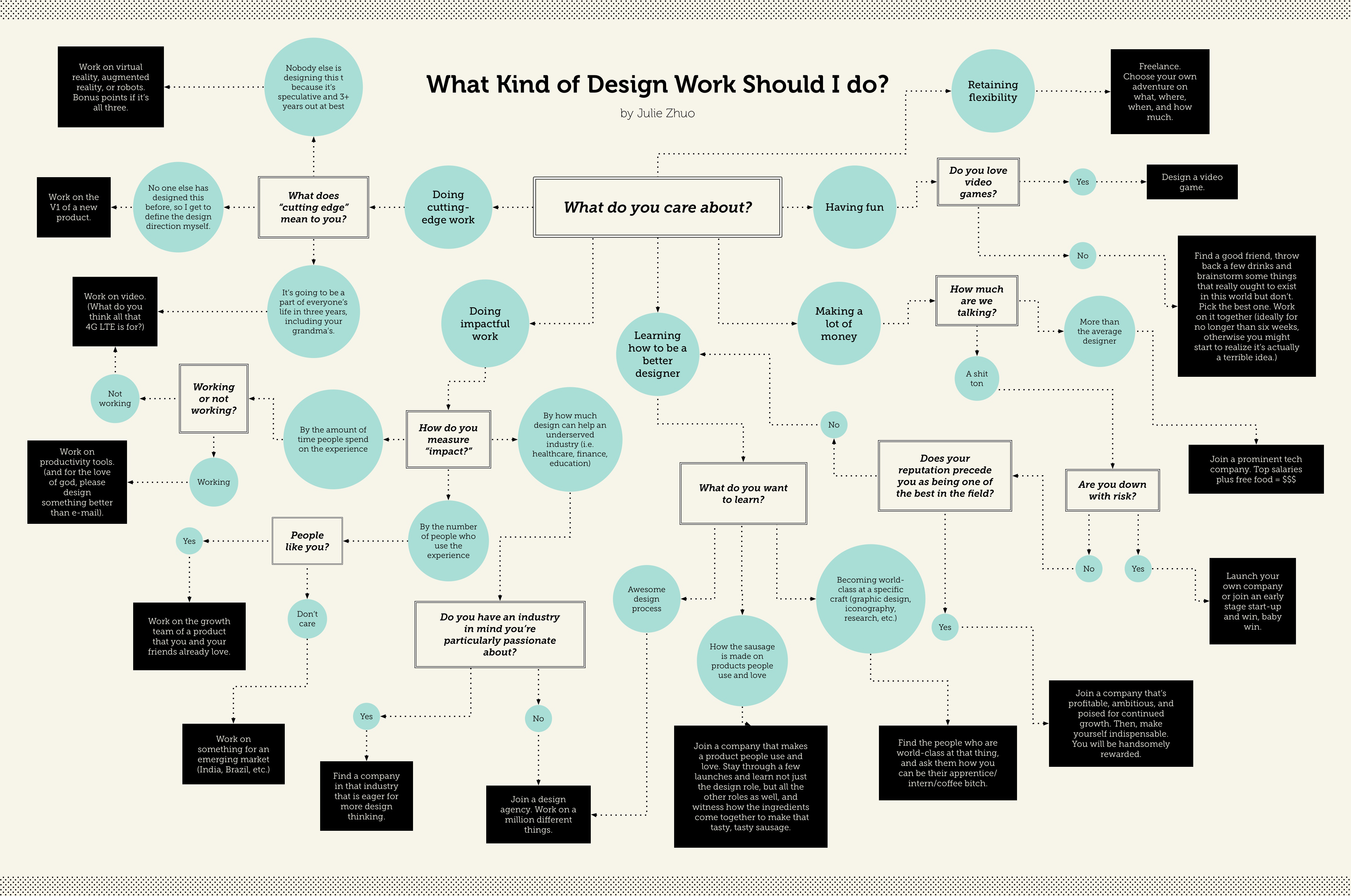 A flow chart that helps designers pick the kind of design for Table graphic design