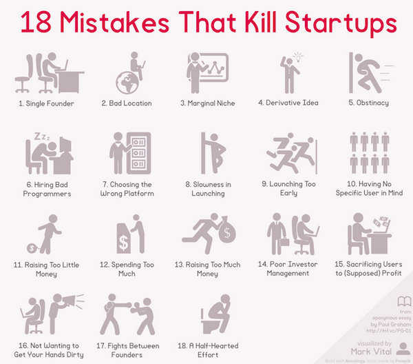 Character Design Mistakes : Chart mistakes that kill startups designtaxi