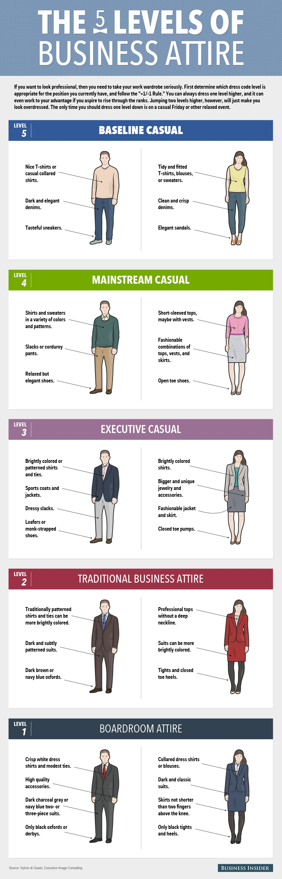 infographic  the five levels of work attire