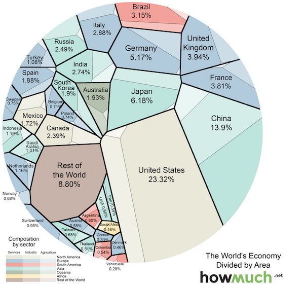 Infographic The Worlds Largest Economy Henry Aquino - World of languages infographic