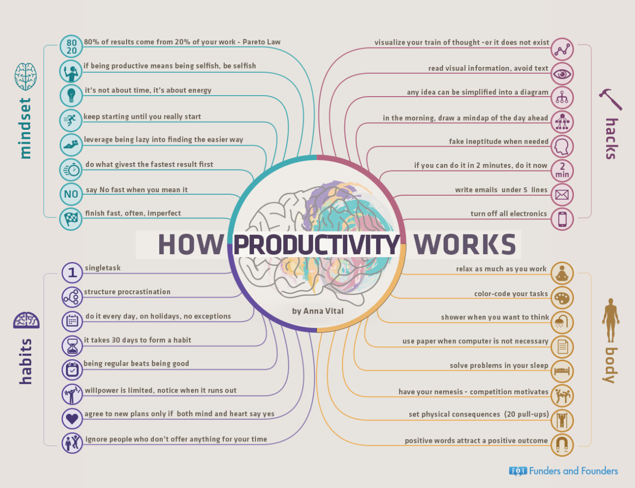 How productive are you