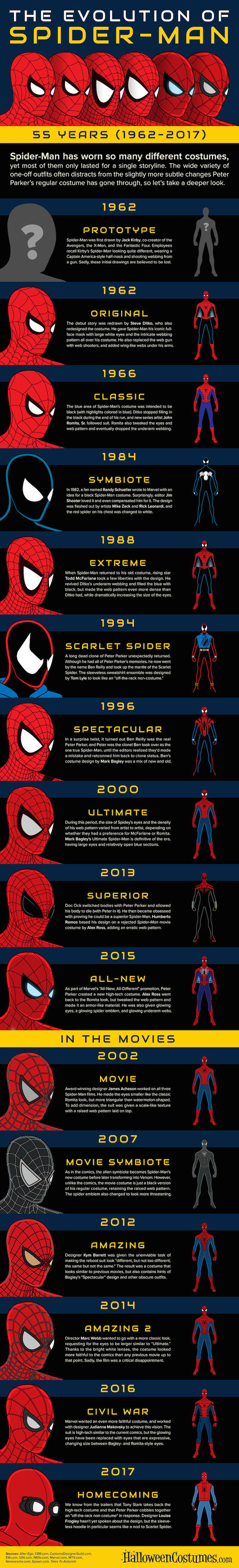 Infographic: The Evolution Of The Spiderman Costume