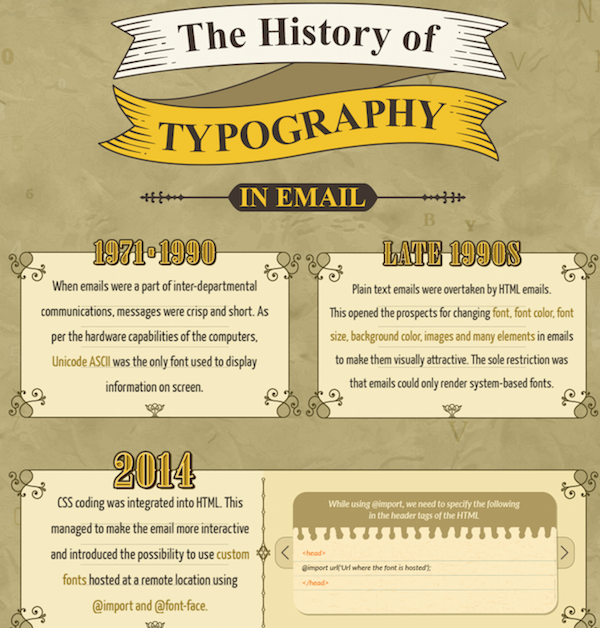 infographic the evolution and significance of typography in emails web design online