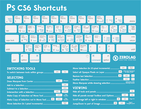 A Useful Cheat Sheet Of Keyboard Shortcuts For Photoshop CS6