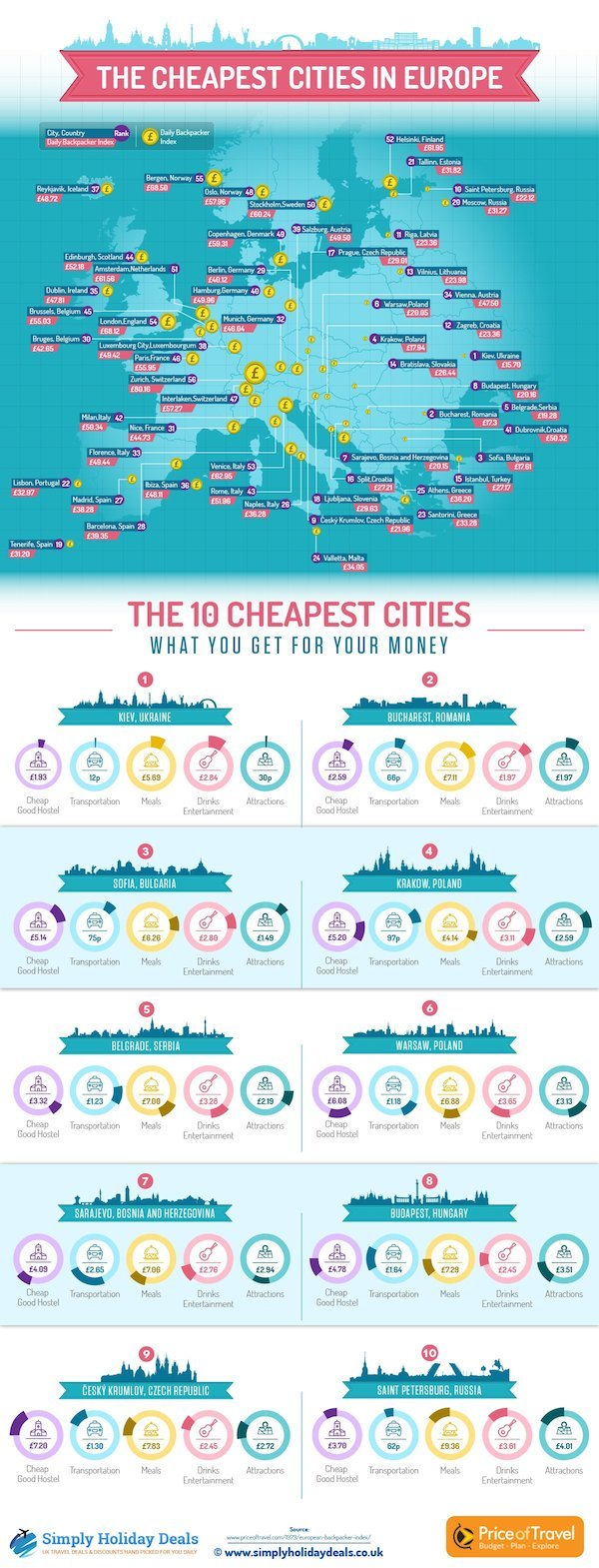 European Cities With Daily Business Travelers
