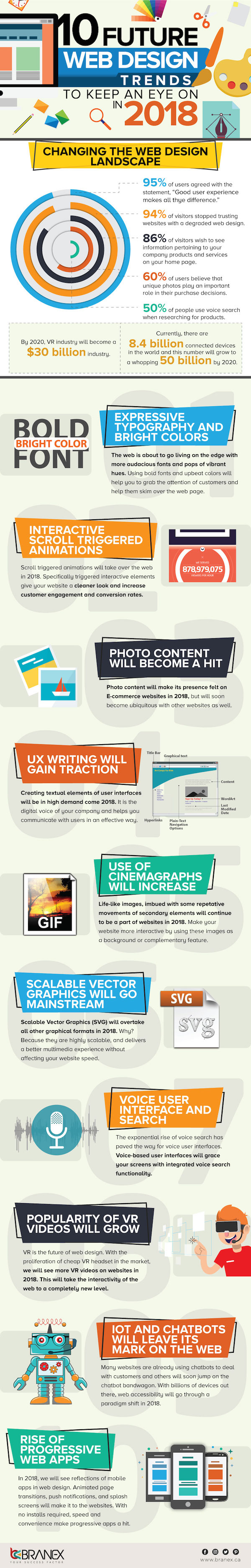 Infographic: 10 Web Design Trends To Keep An Eye Out For In 2018