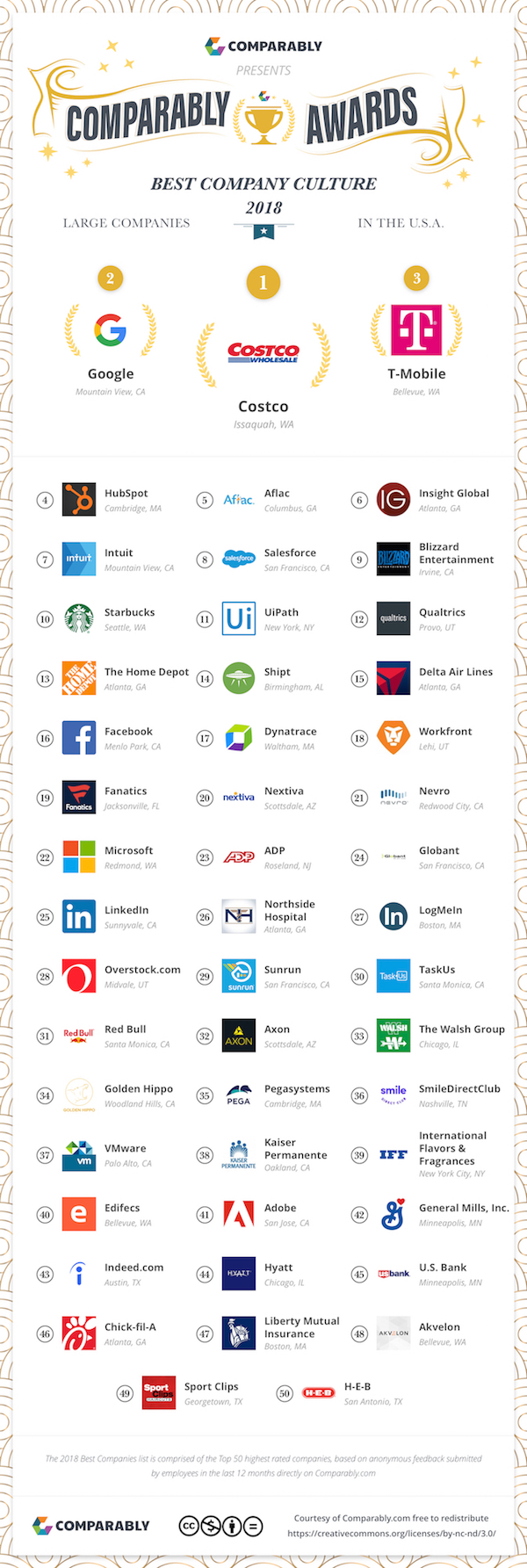 Top 50 Best Company Culture 2018 Ranking Includes Adobe, Starbucks, Microsoft