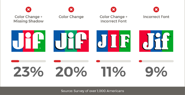 Survey Shows Majority Of Consumers Cannot Remember Food Brand Logos Correctly - DesignTAXI.com