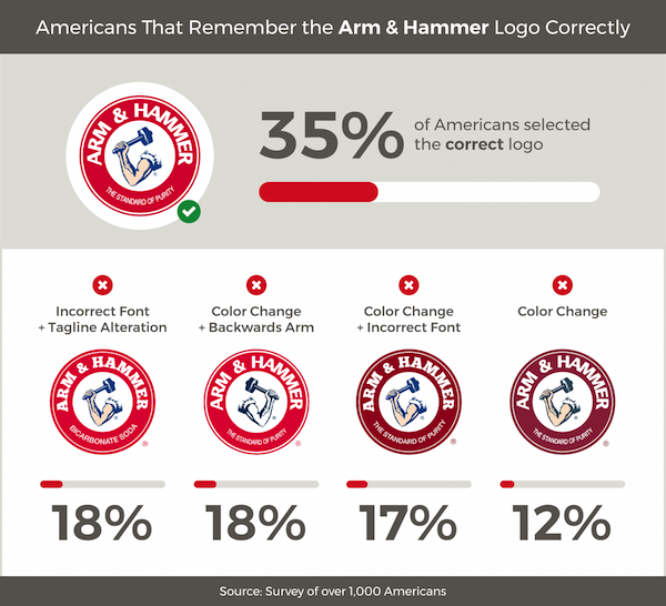 Americans Try To Remember Food Brand Logos 2