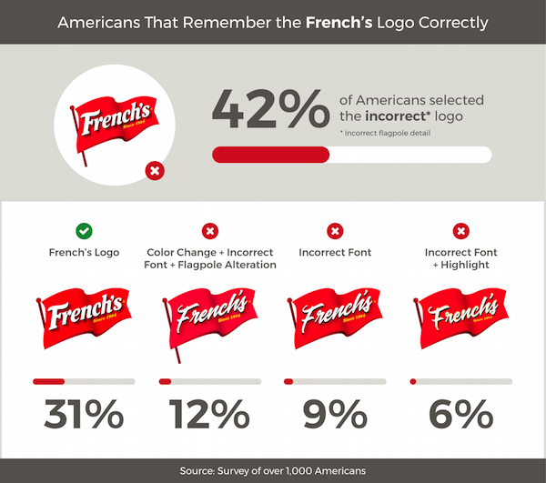 Americans Try To Remember Food Brand Logos 3