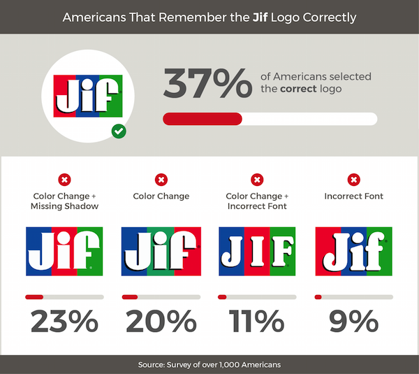 Americans Try To Remember Food Brand Logos 4