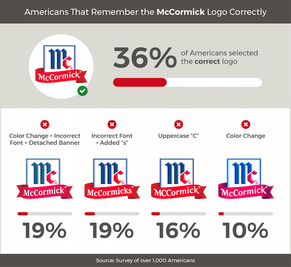 Americans Try To Remember Food Brand Logos 5