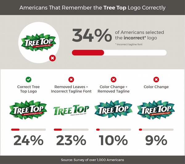 Americans Try To Remember Food Brand Logos 6