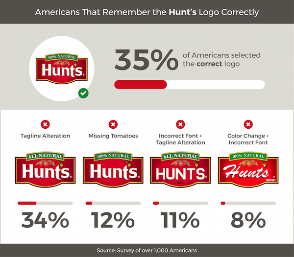 Americans Try To Remember Food Brand Logos 7