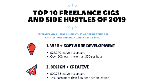 Infographic: Top 10 Freelance Side Gigs You Could Take Up For Your 2019 Hustle - DesignTAXI.com