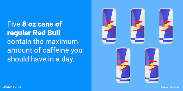 Max Amount Of Caffeine You Can Intake Per Day Based On
