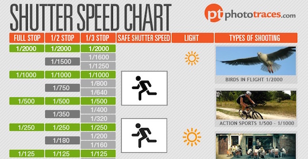 Infographic: Photography Cheat Sheet That Simplifies Shutter Speed - DesignTAXI.com