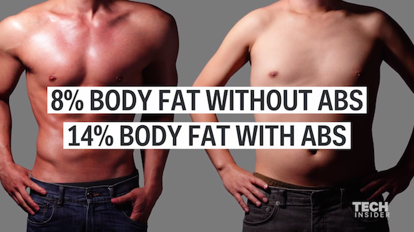 Watch: The Effective Way To Get Six-Pack Abs, According To An Exercise Scientist - DesignTAXI.com