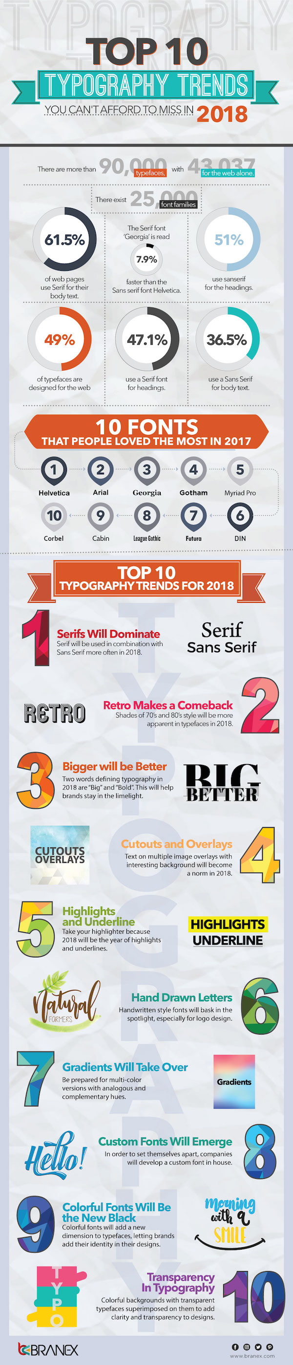 Infographic: Top 10 Typographic Trends Not To Be Missed In 2018