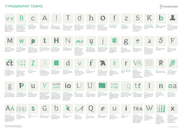 infographic common typography jargon explained simply in one handy visual designtaxi com