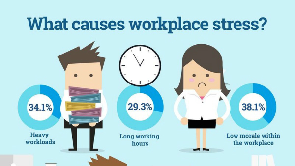 Infographic: Stress In The Workplace, And How To Beat It ...