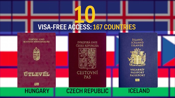 Top 10 Most Powerful Passports In The World Based On Visa-Free Travel