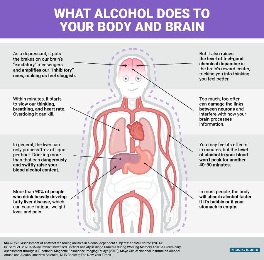 The characteristics of alcohol and its effects on the body and mind