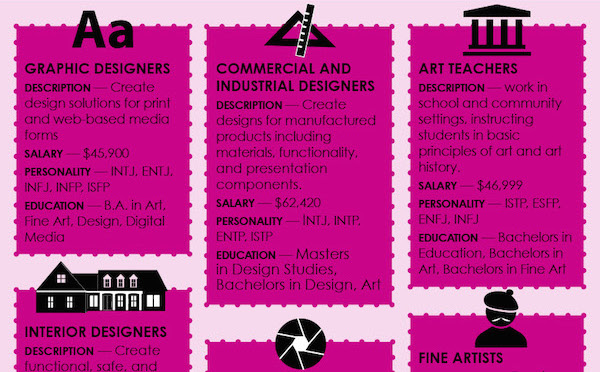 Infographic: Art Careers That Will Match Your Personality