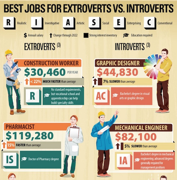 best jobs for introverts and extroverts relationship