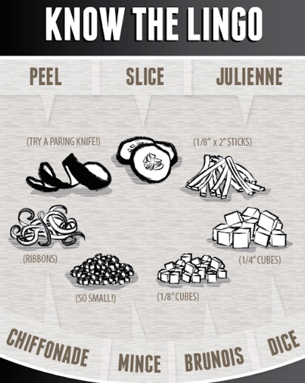 Infographic: A Guide To Becoming A Guru At Kitchen Knives