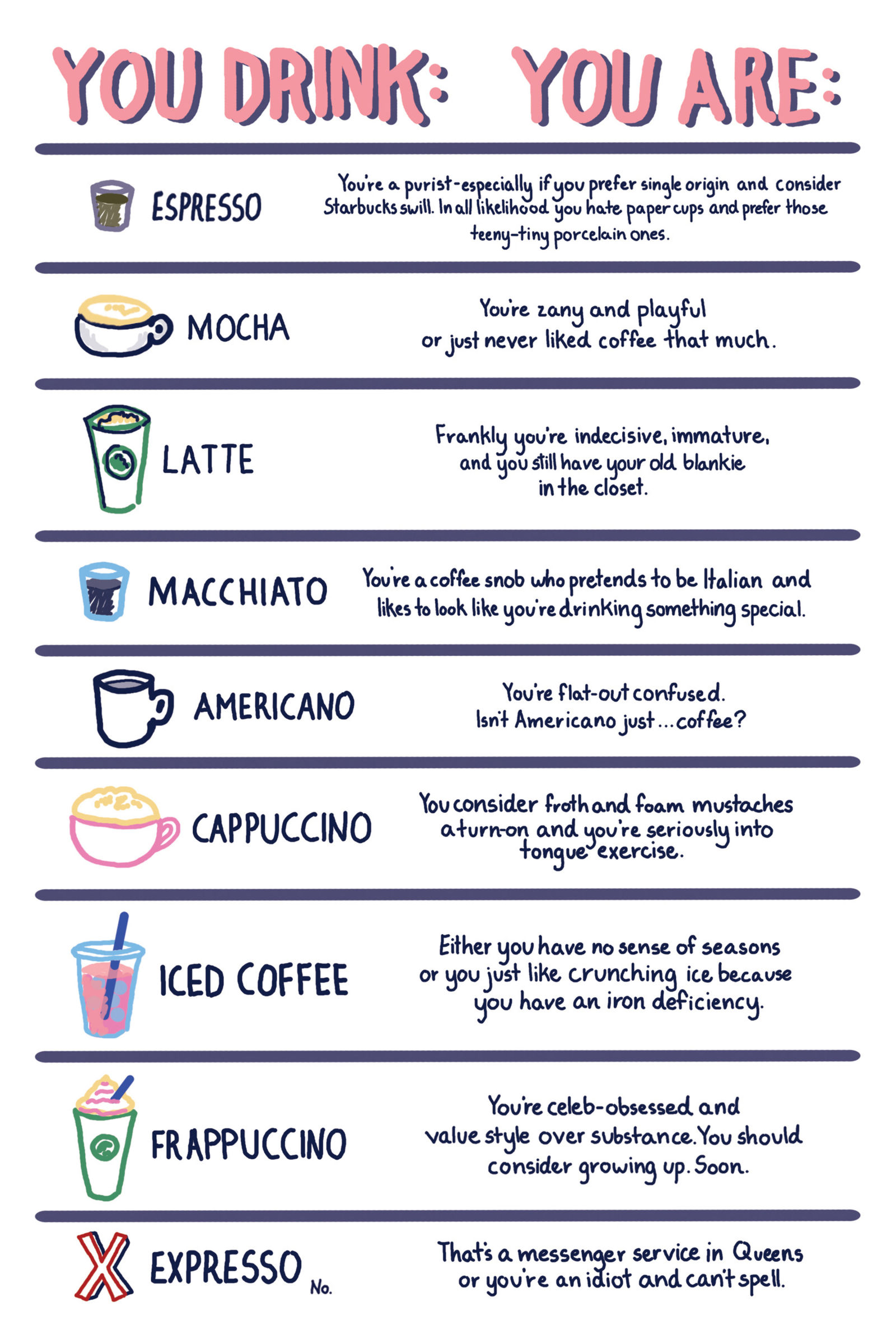 that shows what your favorite coffee says about you