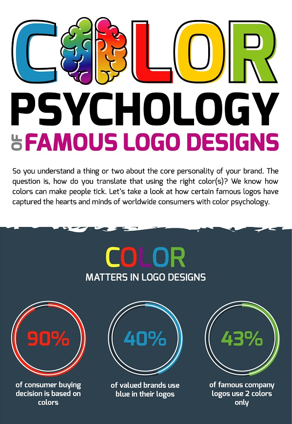Infographic The Color Psychology Of Famous Logo Designs