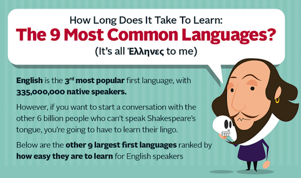 Infographic How Long Does It Take To Learn The Nine Most Common - Most popular language in world after english
