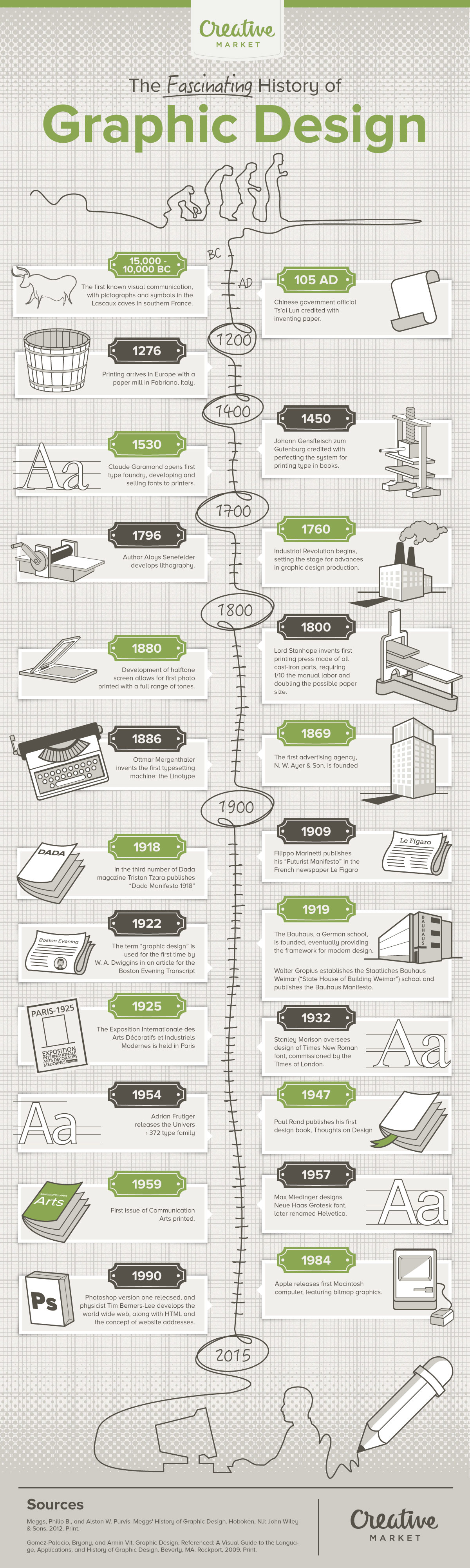 Infographic The Fascinating History And Evolution Of
