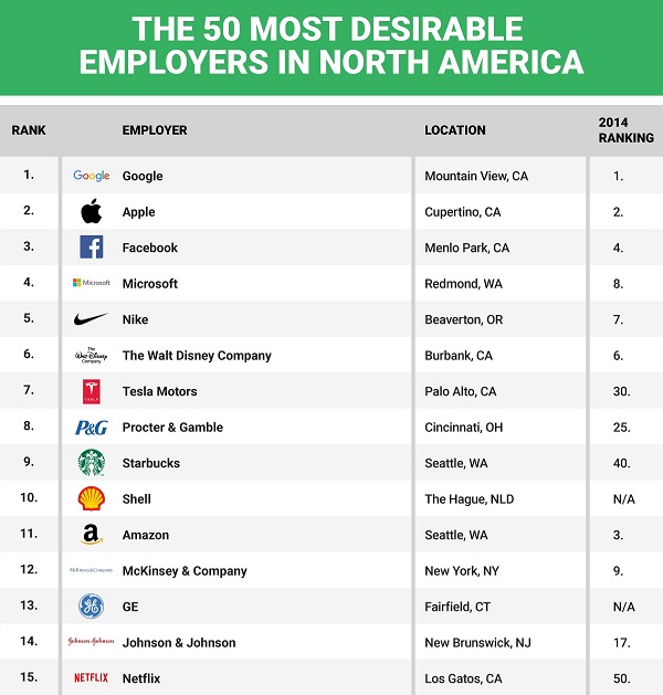 The 50 most desirable companies to work for for Top architecture firms in the world