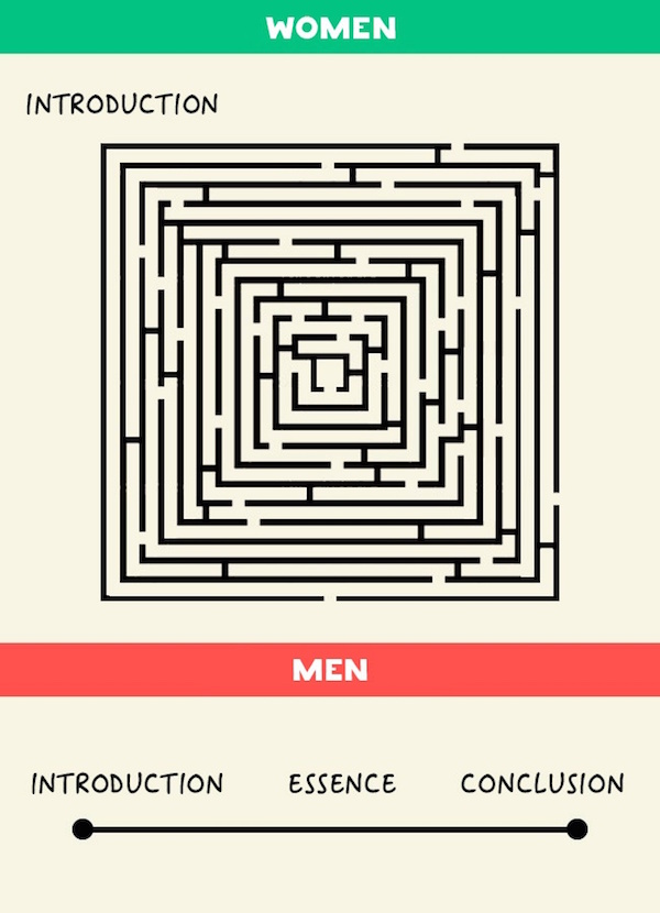 differences between men and women through Men and women are basically entirely different species a girl may say she hangs with the guys more than her girlfriends or a guy may in fact be more sensitive than the average, however, they are still from completely different and separate planets if you have not read it, you have probably heard of john gray's popular.