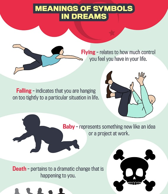 Infographic: The Meanings Of Common Types Of Dreams And Dream Symbols - DesignTAXI.com