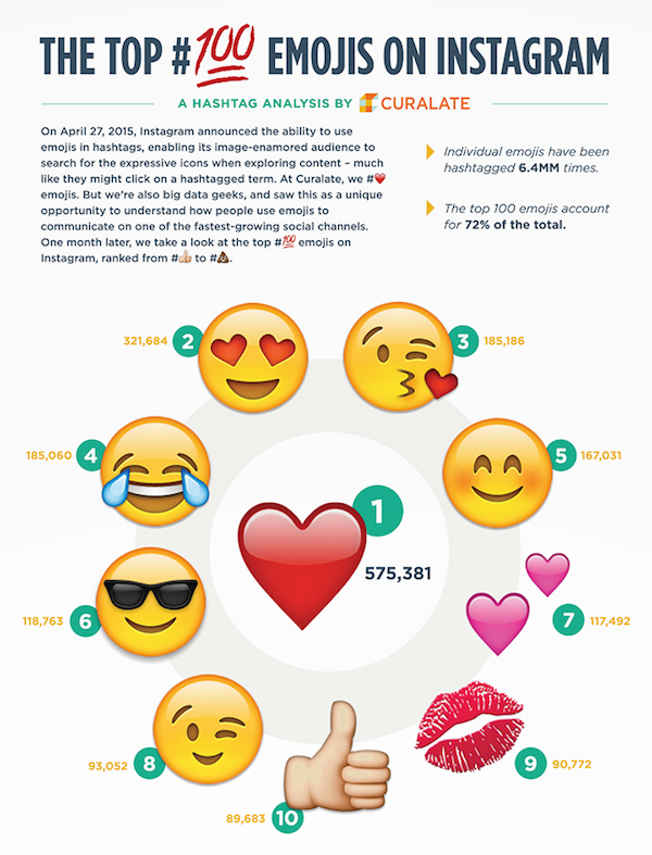 Infographic: Top 100 Most Popular Emoji Hashtags On Instagram ...
