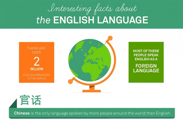 Infographic Fascinating Facts About The English Language - English language spoken in the world