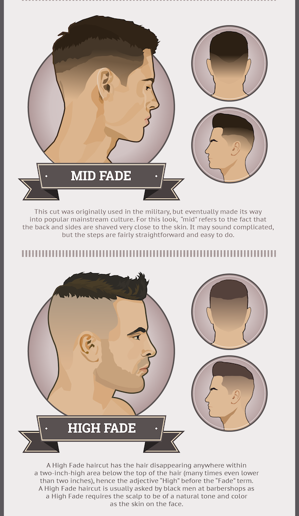Infographic: Look Trendy With These Six Popular Men's Fade