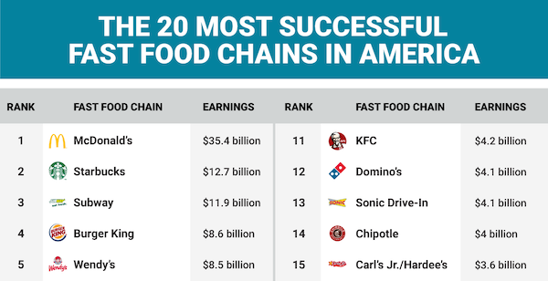 Biggest Fast Food Chains In The Us