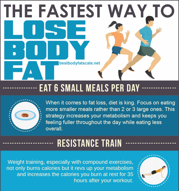 Infographic: The 7 Fastest Ways To Lose Body Fat ...