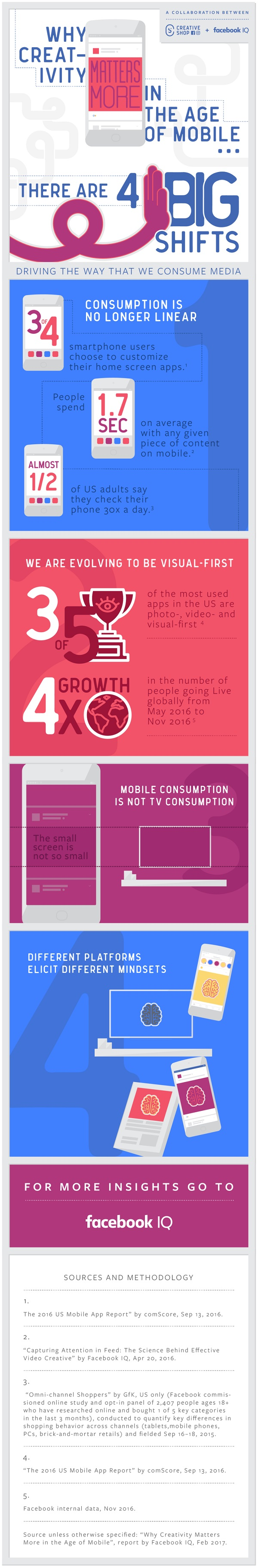 Infographic: Why Creativity Matters More in the Age of Mobile