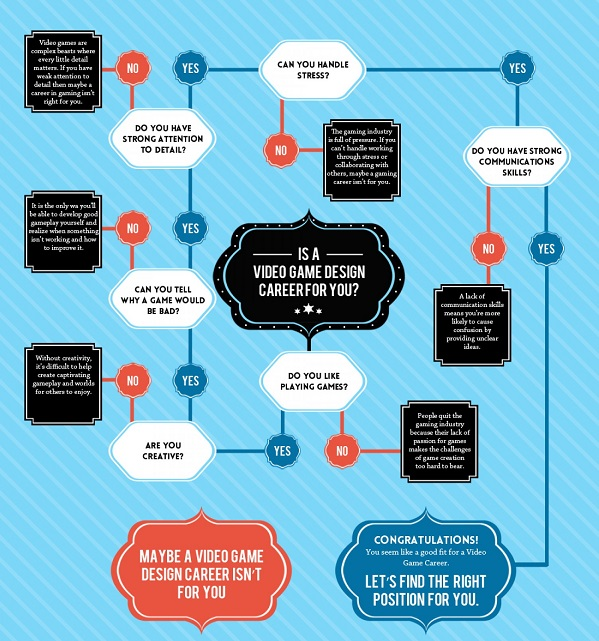 Flowchart: Is A Career In Video Game Design For You? - DesignTAXI.com