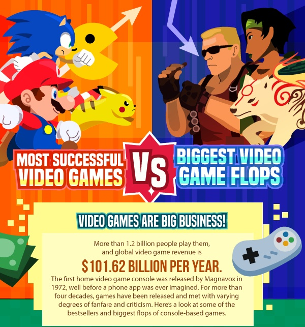 Infographic Ideas infographic video games : Infographic: The Most Successful VS The Biggest Flops In Video ...